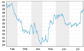 Chart Western Digital Corp. - 6 Monate