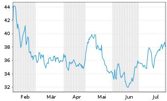 Chart Yeti Holdings Inc. - 6 Monate