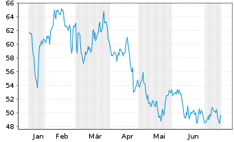 Chart Zions Bancorporation - 6 Months