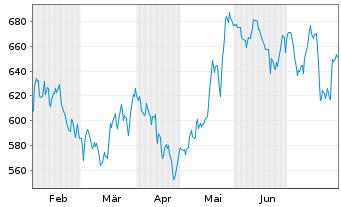 Chart ASML Holding N.V.  N.Y.Reg - 6 Monate
