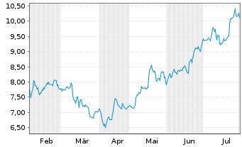 Chart Arcos Dorados Holdings Inc. - 6 Monate