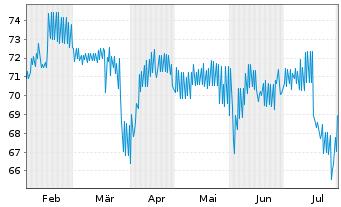 Chart Rothschilds Cont. Finance PLC Nts.2004(14/Und.) - 6 Monate
