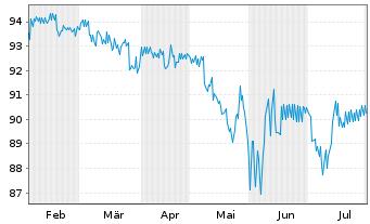 Chart AXA S.A. EO-FLR Med.-T. Nts 05(10/Und.) - 6 Monate