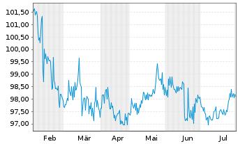 Chart adidas AG Anleihe v.2014(2026) - 6 Monate