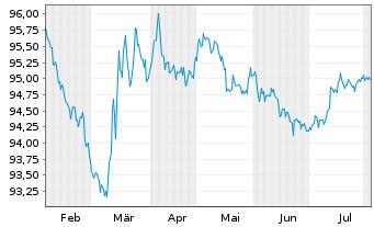 Chart Apple Inc. EO-Notes 2014(14/26) - 6 Monate