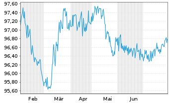 Chart Roche Finance Europe B.V. EO-Med.-TN 2015(15/25) - 6 Monate