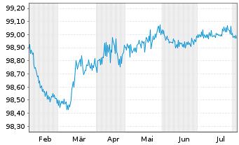 Chart Apple Inc. EO-Notes 2015(15/24) - 6 Monate