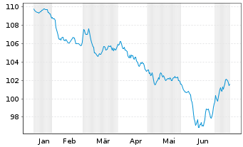 Chart Apple Inc. EO-Notes 2015(15/27) - 6 Monate