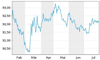 Chart Atlas Copco AB EO-Medium-Term Notes 16(16/26) - 6 Monate