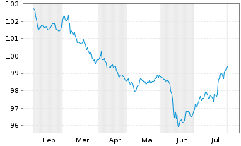Chart Volkswagen Leasing GmbH Med.Term Nts.v.17(25) - 6 Months