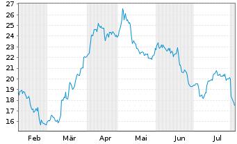 Chart Anglogold Ashanti Ltd. - 6 Monate