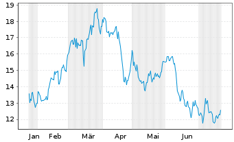 Chart African Rainbow Minerals Ltd. - 6 Monate