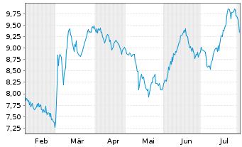 Chart Aspen Pharmacare Hldgs PLC - 6 Monate