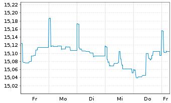 Chart ARIQON Konservativ Inhaber-Anteile T o.N. - 1 Woche