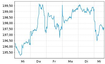 Chart KEPLER Ethik Aktienfonds Inhaber-Anteile A o.N. - 1 Woche