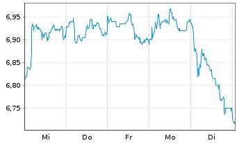 Chart Telekom Austria AG - 1 Woche