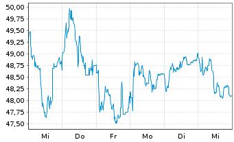 Chart Andritz AG - 1 Woche