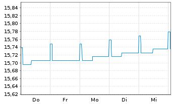Chart ARIQON Konservativ - 1 Woche