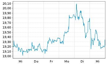 Chart S&T AG - 1 Woche