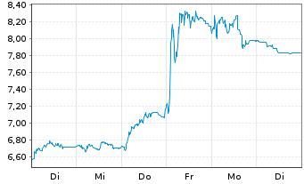Chart ams AG - 1 Woche