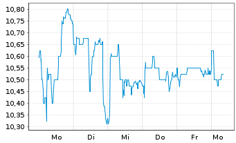 Chart Addiko Bank AG - 1 Woche
