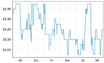 Chart AGRANA Beteiligungs-AG - 1 Woche
