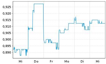 Chart Australian Agricultural Co.Ltd - 1 Woche