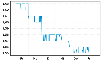 Chart Adelaide Brighton Ltd. - 1 Woche