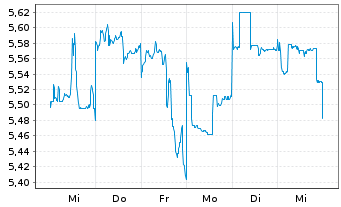 Chart AGL Energy Ltd. - 1 Woche