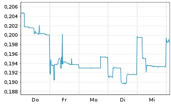 Chart Argosy Minerals Ltd. - 1 Woche