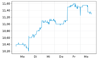 Chart Audio Pixels Holdings Ltd. - 1 Woche