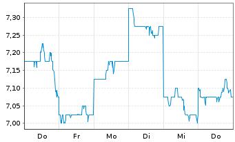 Chart ALS Ltd. - 1 Woche