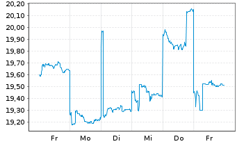 Chart Altium Ltd. - 1 Woche