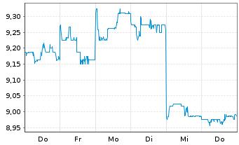 Chart Amcor Ltd. - 1 Woche