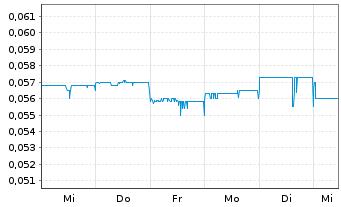 Chart Aurelia Metals Ltd. - 1 Woche