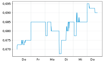 Chart AMP Ltd. - 1 Woche