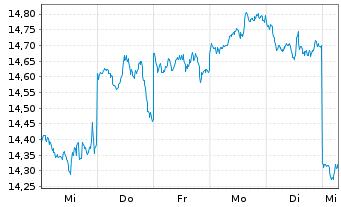 Chart Ansell Ltd. - 1 Woche