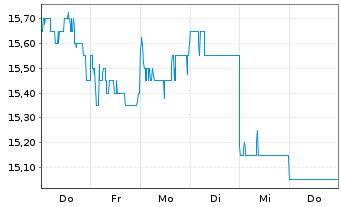Chart Australia & N. Z. Bkg Grp Ltd. - 1 Woche