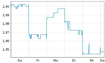 Chart Appen Ltd. - 1 Woche