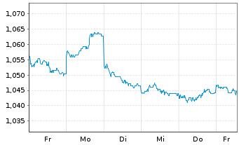 Chart Aspen Group Reg.Stap.Secs - 1 Woche