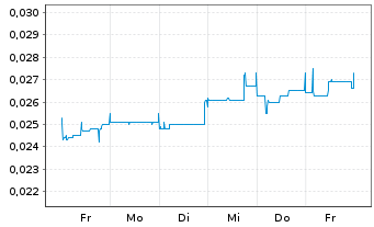 Chart Australian Vanadium Ltd. - 1 Woche