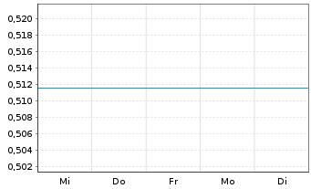 Chart AVZ Minerals Ltd. - 1 Woche
