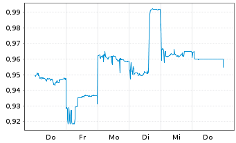 Chart Alumina Ltd. - 1 Woche