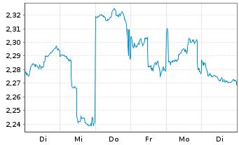 Chart Aurizon Holdings Ltd. - 1 Woche