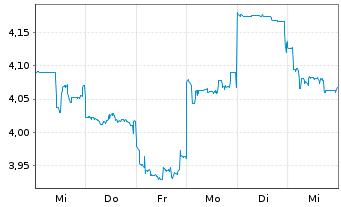 Chart Lynas Corp. Ltd. - 1 Woche