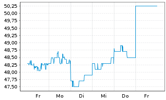 Chart Ramsay Health Care Ltd. - 1 Woche