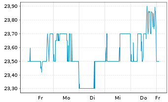 Chart ResMed Inc. (Dep.Rcpts/CUFS) - 1 Woche