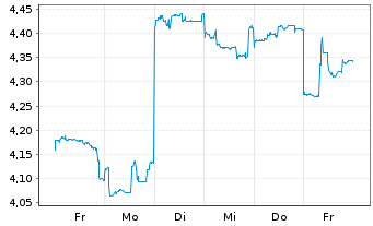 Chart Whitehaven Coal Ltd. - 1 Woche