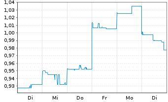 Chart A2B Australia Ltd. - 1 Woche