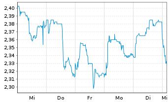 Chart Agfa-Gevaert N.V. - 1 Woche